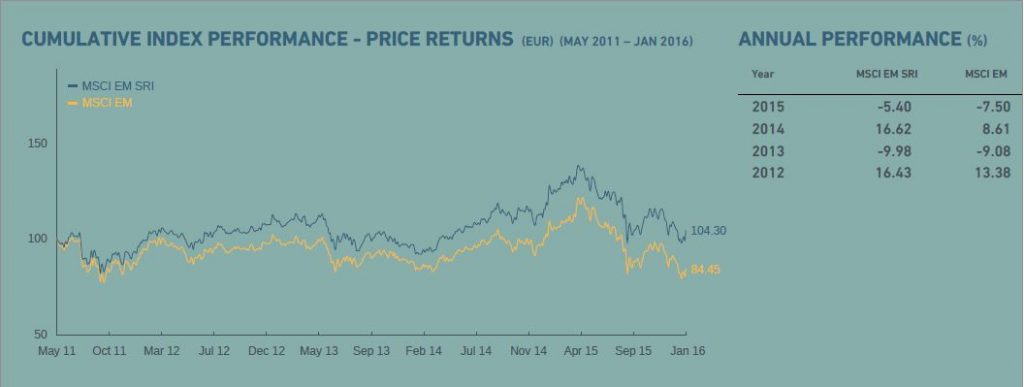 Cumulative Index Performance - Price Returns