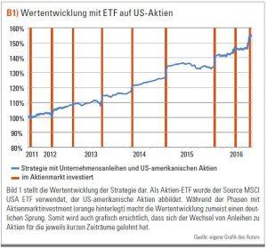 Wertentwicklung mit ETF auf US-Aktien