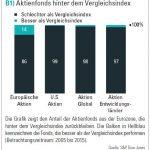 Aktienfonds hinter dem Vergleichsindex