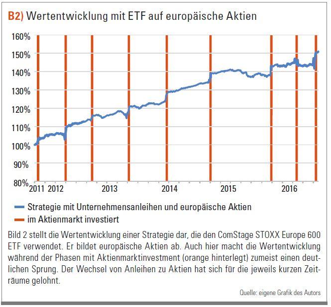 Wertentwicklung mit ETF auf europäische Aktien