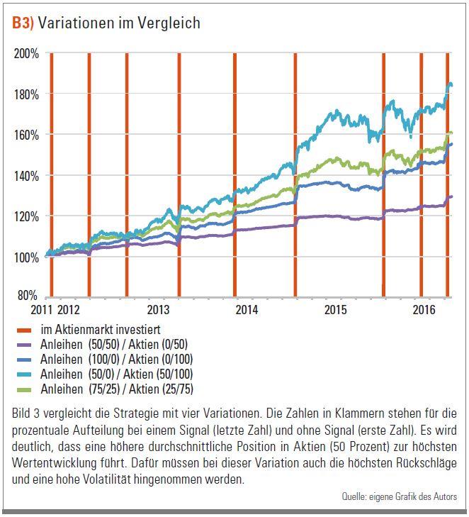 Trading mit ETFs