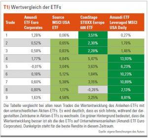 Wertvergleich der ETFs
