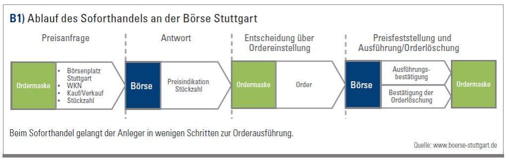 Ablauf des Soforthandels an der Börse Stuttgart