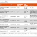 Europas beliebteste ETFs