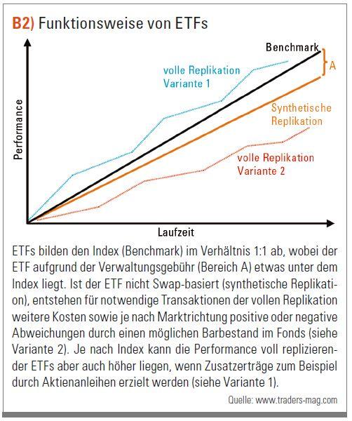 Funktionsweise von ETFs