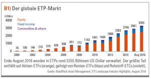 Globaler ETF-Markt