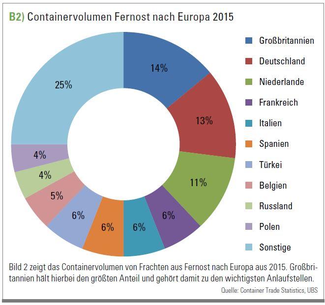 Containervolumen Fernost nach Europa 2015