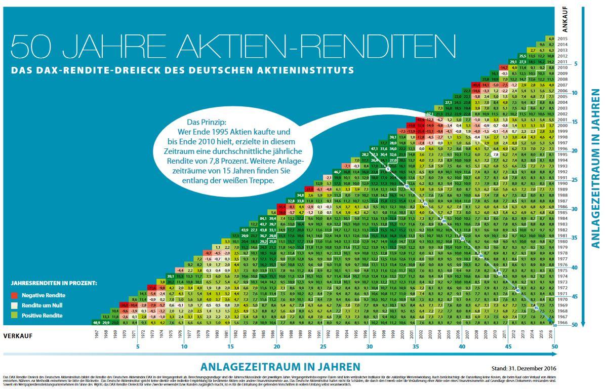 Rendite-Dreieck des Deutschen Aktieninstitutes