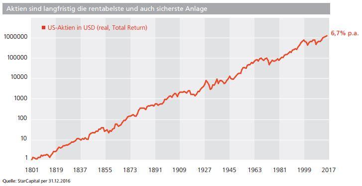 Aktien sind langfristig die rentabelste und auch sicherste Anlage