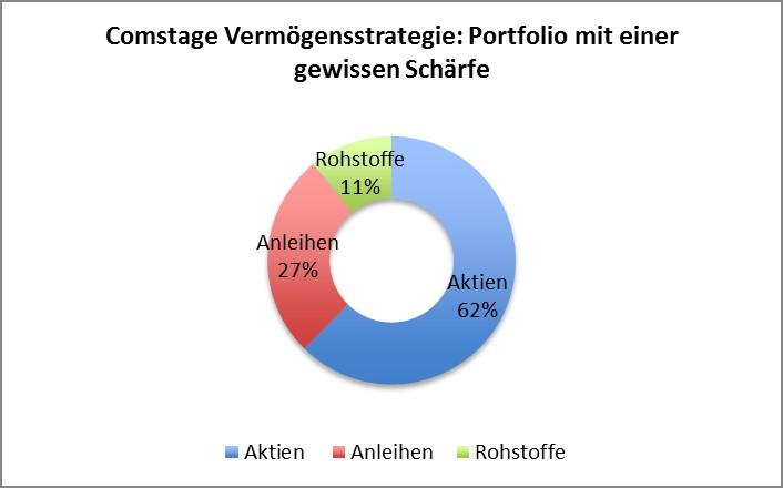 Optimale Aktienquote mit dem ComStage Vermögensstrategie ETF
