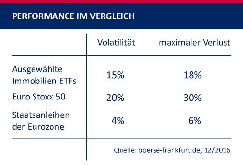 Bezüglich der Kursschwankungen und dem möglichen Verlust gibt es bei den verschiedenen Finanzprodukten große Unterschiede. Quelle: boerse-frankfurt.de