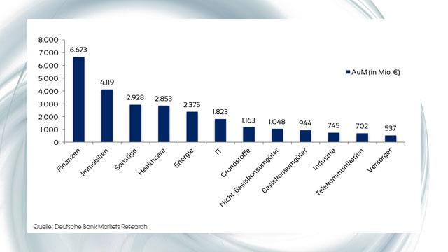 Sektorrotation bei Branchen-ETFs