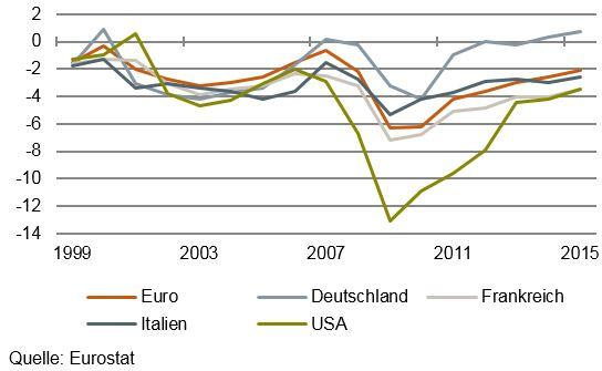 Hüfners Wochenkommentar: Die zwei Leben des Euro