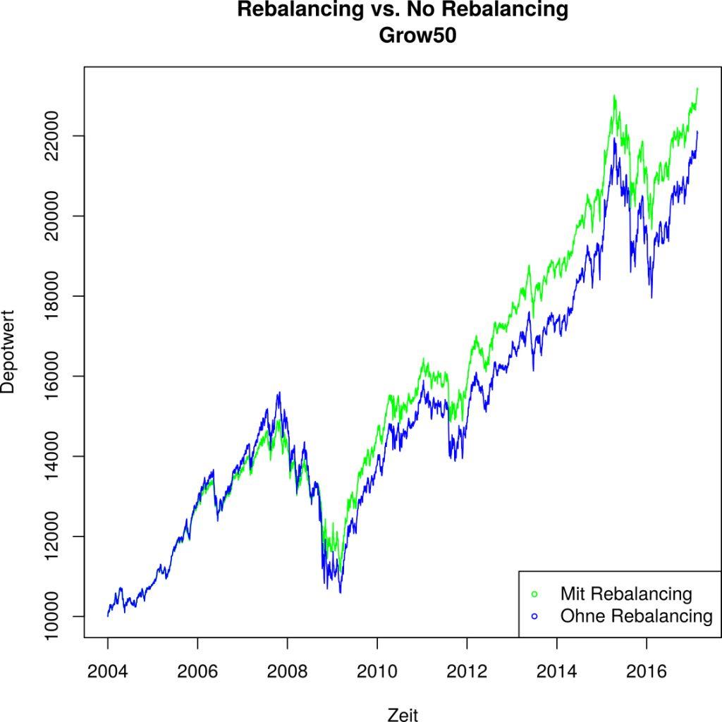 Rebalancing stellt die ursprüngliche Allokation wieder her