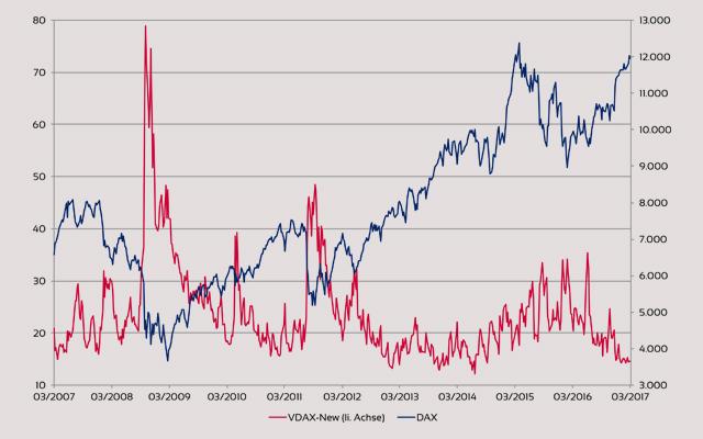 DAX Volatilität im Vergleich