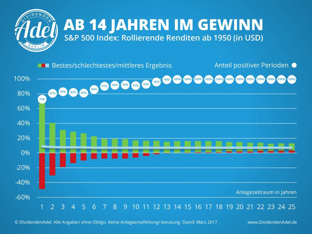 DividendenAdel - Rollierende Aktienrenditen S&P 500 Index ab 1950