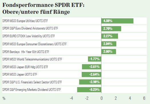 SPDR Marktüberblick