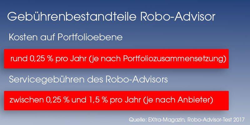 Kostenbestandteile Robo-Advisor