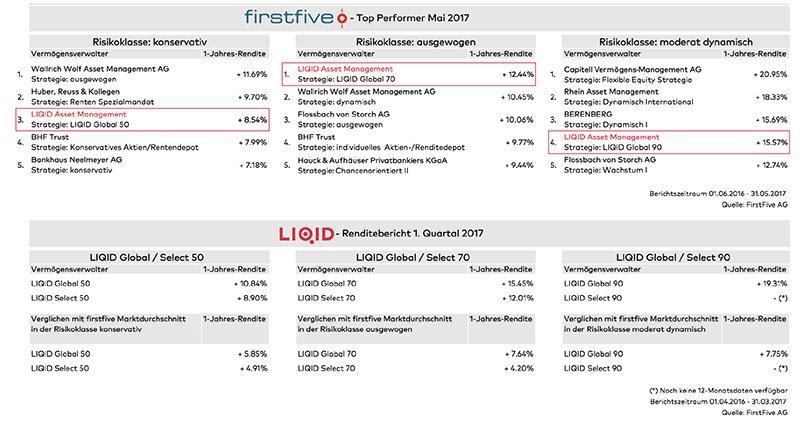 LIQID firstfive Bewertung