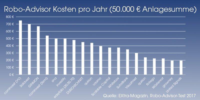 Kosten Robo-Advisor für 50.000 Euro Anlagebetrag