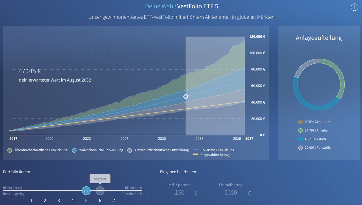 VisualVest Robo-Advisor Test