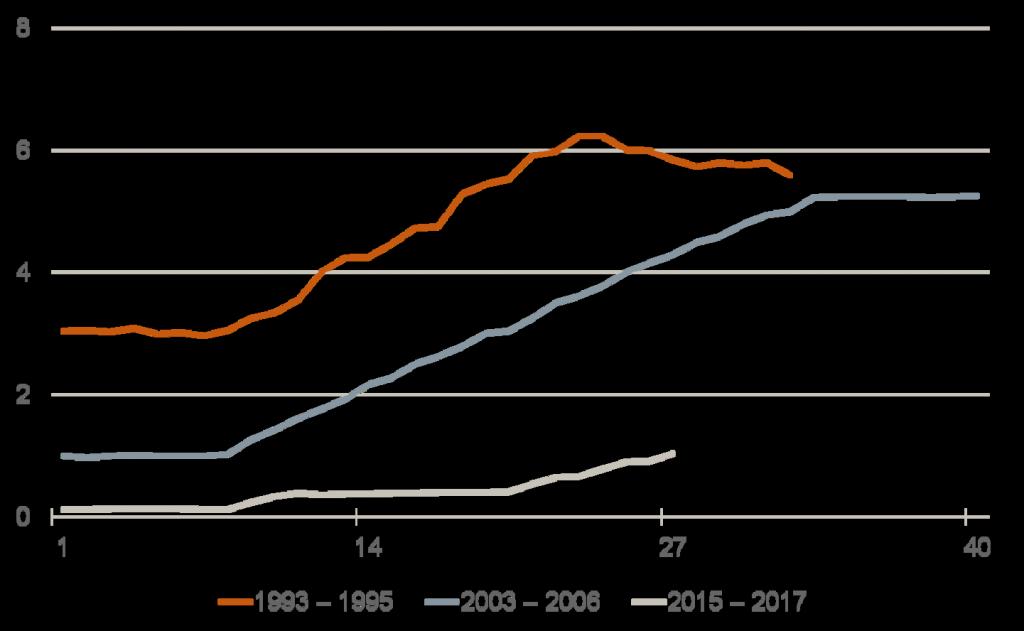 Geldpolitik der FED