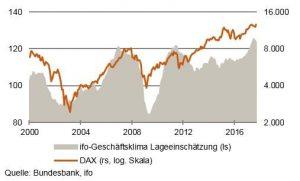 Aktien und Konjunktur