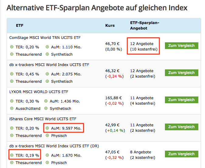 ETF-Sparplan Gebührenvergleich