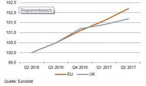 Wachstum BIP, UK und Euroraum