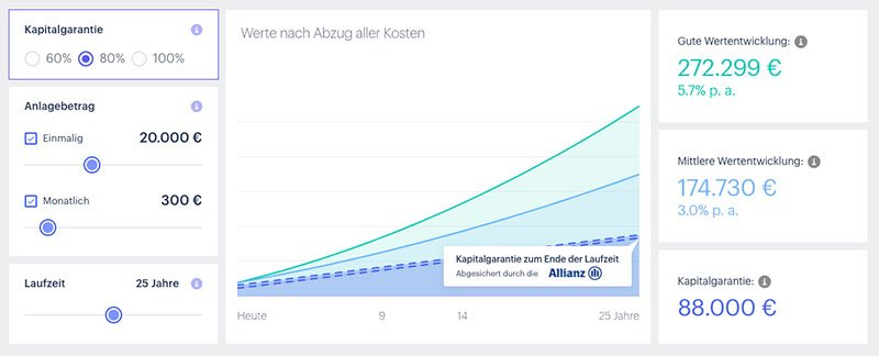 Allvest - Investmentplaner