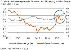 """Zunahme der Preissteigerung im Euroraum und """"Underlying Inflation Gauge"""" in den USA in % yoy"""