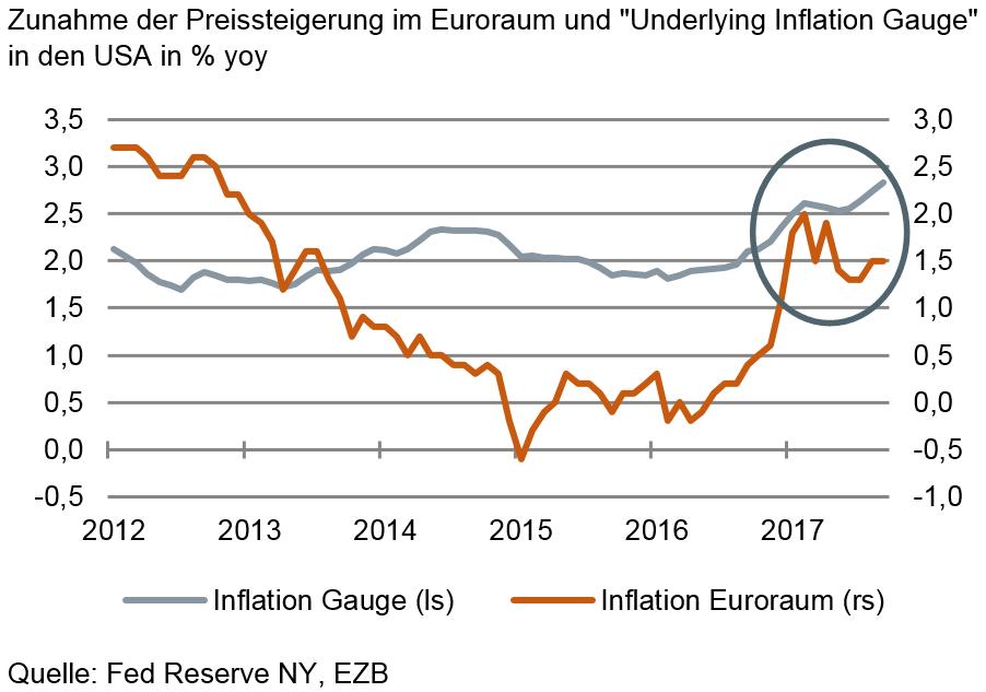 Zunahme der Preissteigerung im Euroraum und