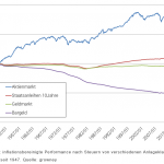 inflationsbereinigte Performance