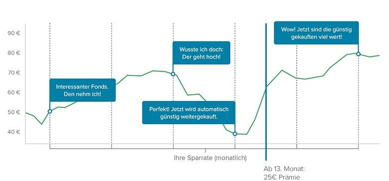 Consorsbank mit Prämie für ETF-Sparplan