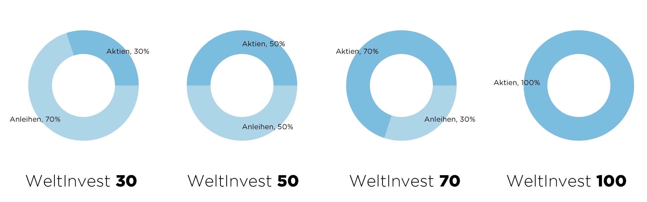 WeltInvest Portfolios