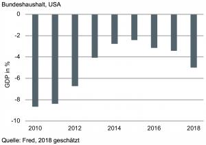 Wieder mehr öffentliche Defizite