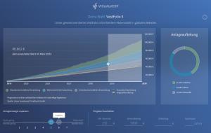 VisualVest Strategieplanung