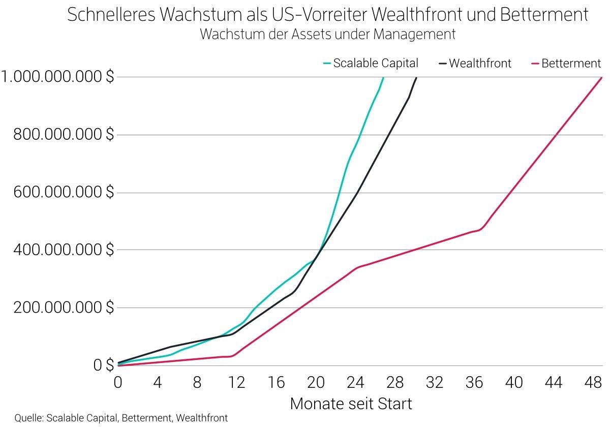 Wachstum im Vergleich zu Betterment und Wealthfront