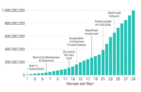 Meilensteine der Scalable Capital Geschichte