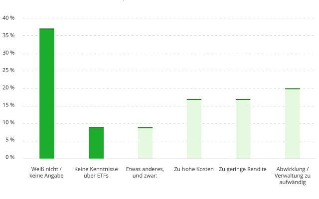 Darum investieren Anleger nicht in ETFs