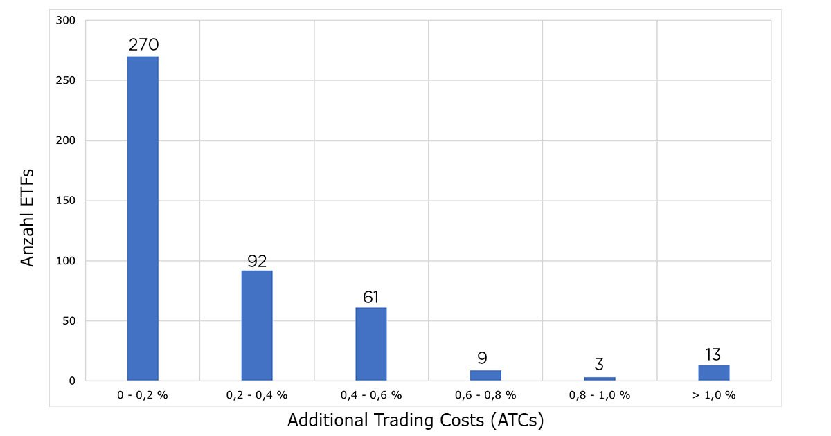 Additional Trading Cost (Vergleich)