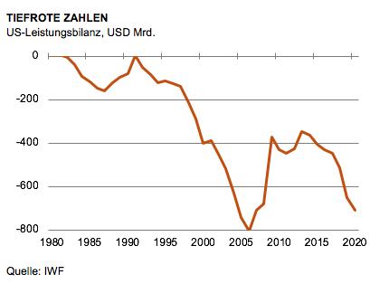 US-Leistungsbilanz in USD