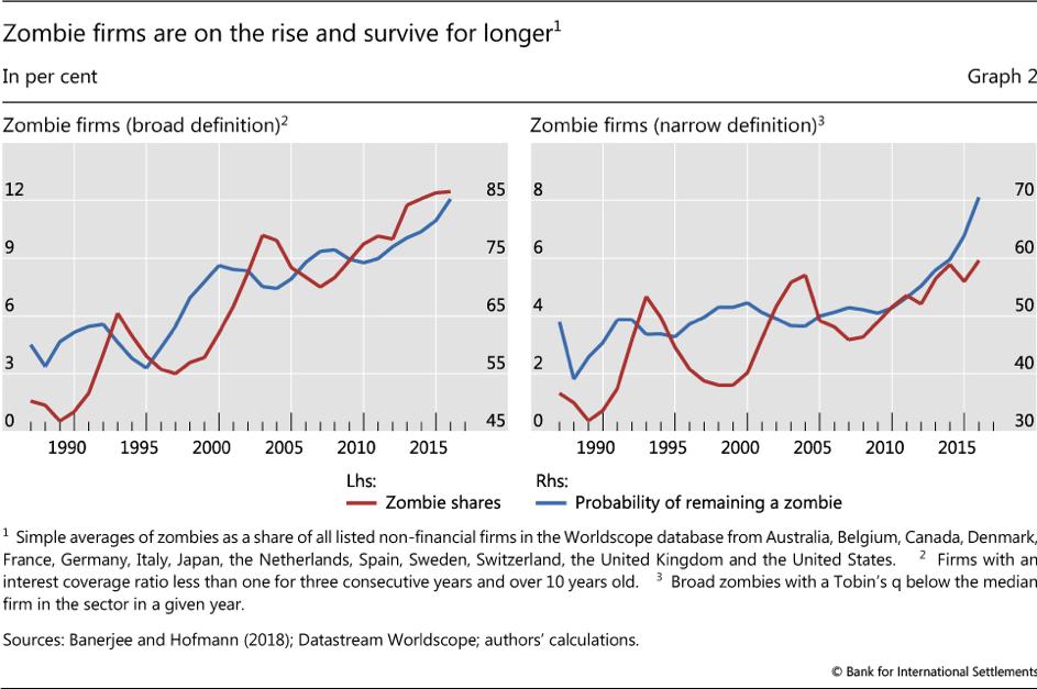 Experten warnen vor Zombie-Unternehmen. Anleger sollten daher um Ramsch-Anleihen einen Bogen machen.