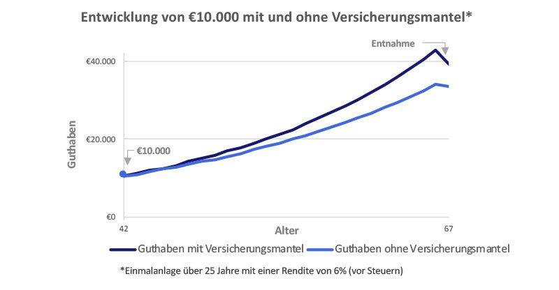 Entwicklung 10.000 Euro mit und ohne Versicherungsmantel