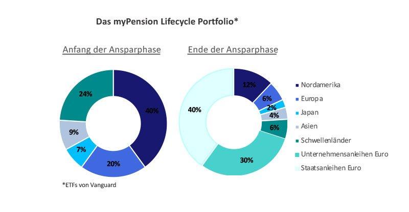 myPension Lifecycle Portfolio