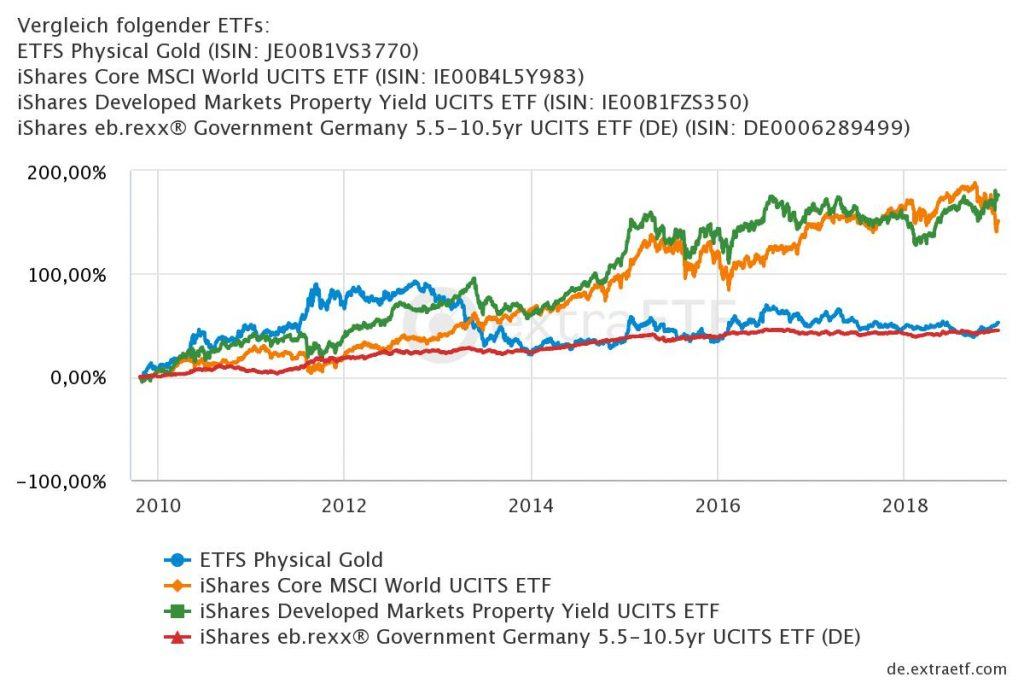 Korrelation der verschiedenen Assetklassen