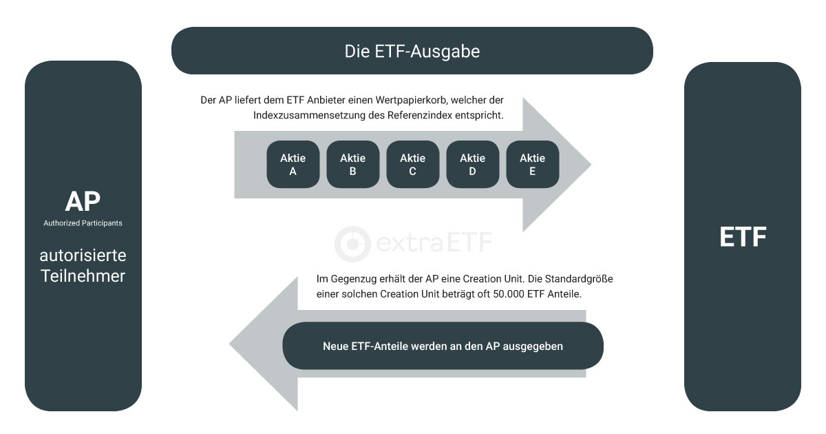 Creation-Prozess bei ETFs