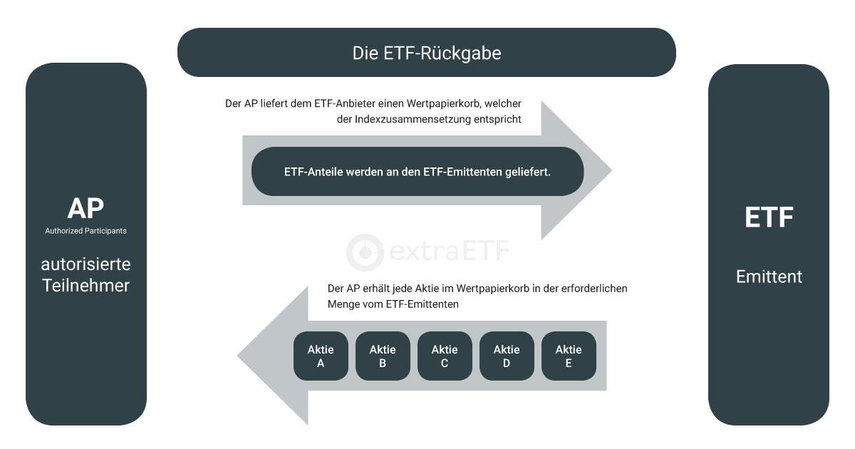 Redemption-Prozess bei ETFs