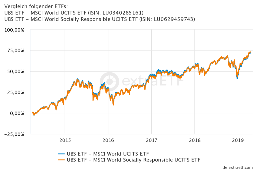MSCI World Chartvergleich UBS MSCI World ETF vs. UBS MSCI World Socially Responsible ETF vs. MSCI World Index