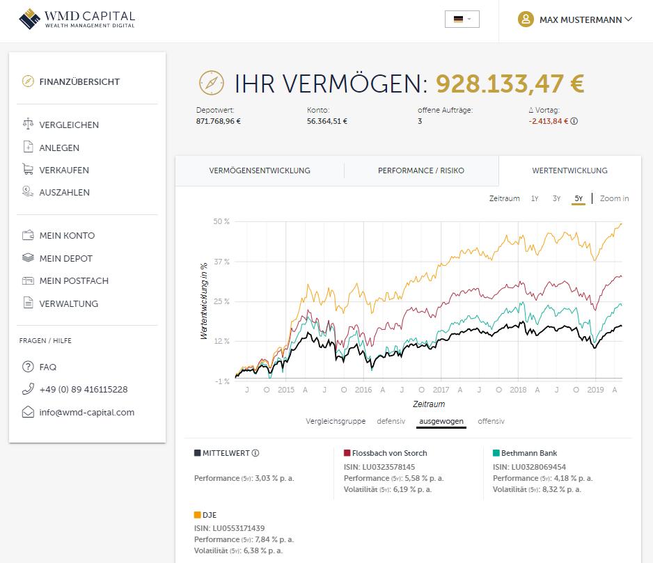 Wertentwicklung - WMD Capital